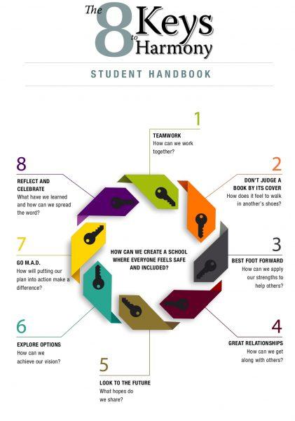 8 Keys to Harmony image